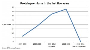 Protein Spreads 02
