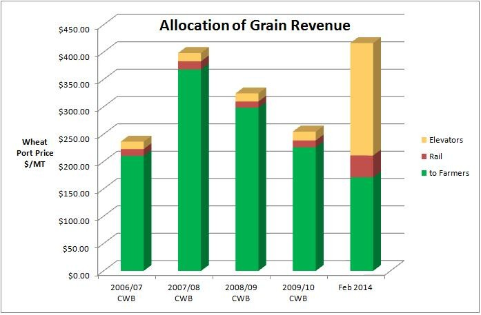 Allocation of Grain Revenue
