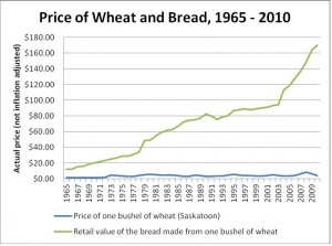 Note: since the 2011 killing of the Wheat Board, the farmers' share of the wheat price has been cut in half